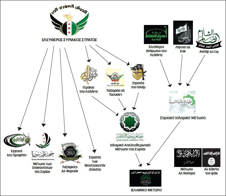 Συρία διάγραμμα