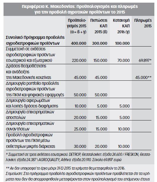 agrotodiatrofikh
