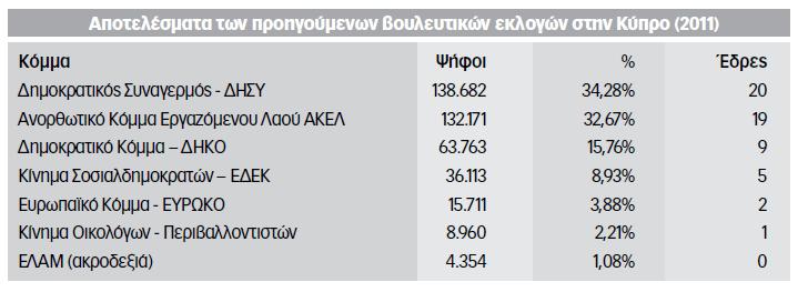kypros pinakas