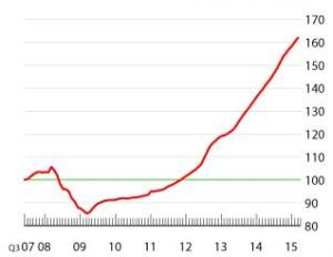 Composite House Sales Price Index (June 2007=100) in Turkey (Source: Reidin- Gayrimenkul Bilgi Servisi)