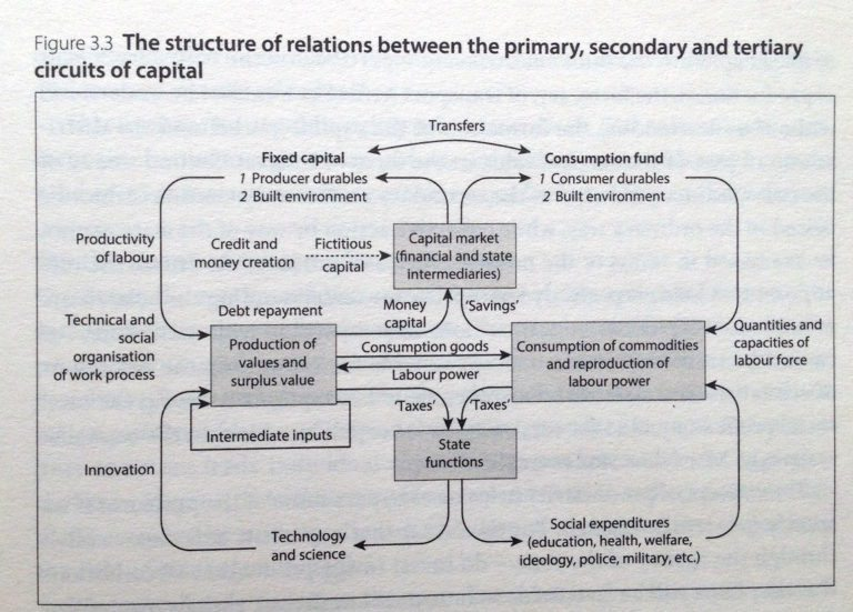 """From D. Harvey's """"The urban process under capitalism: a framework for analysis"""" (IJURR, 1978)"""