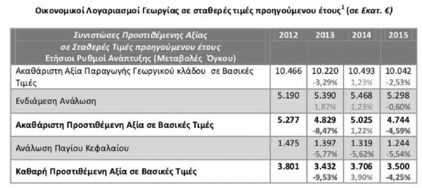 Στον πίνακα φαίνεται η μείωση βασικών μεγεθών της παραγωγής. Χαρακτηριστική η διαρκής μείωση της ανάλωσης παγίου κεφαλαίου που αποδίδει το μέγεθος των επενδύσεων στην ελληνική γεωργία.